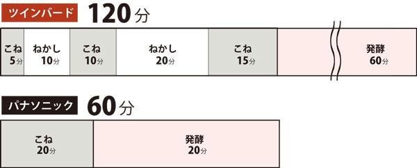 パン生地コース